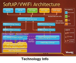 Software Access Point (SoftAP)
